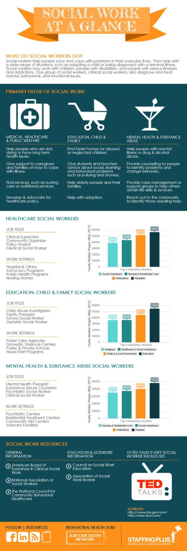 Want to become a social worker? Find out more here about what social workers do in this infographic.