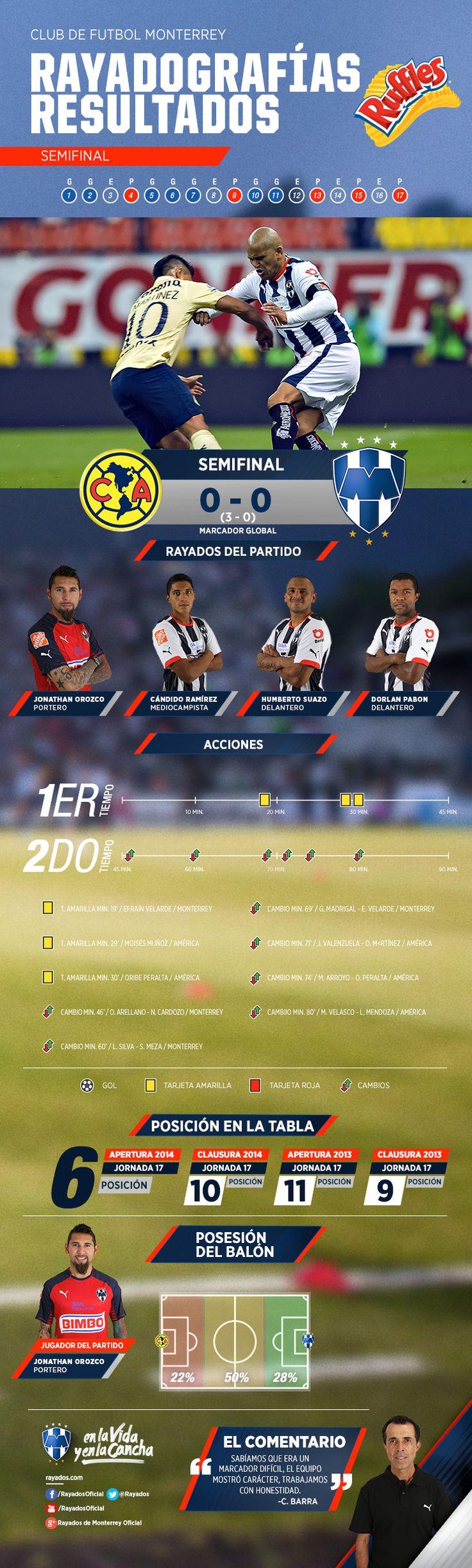 La #Rayadografía post partido Rayados vs. América del partido de Vuelta de semifinales es presentada por Ruffles MX.