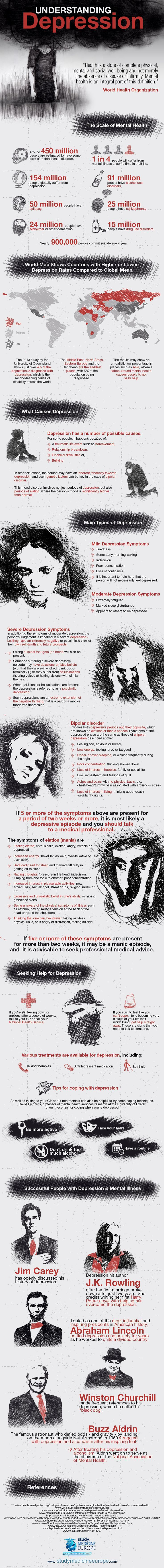 An Infographic to Help You Understand Depression - Whether induced by outside factors or an inherent tendency towards depression or bipolar disorder, seek help if symptoms are present for two or more weeks. (View only)