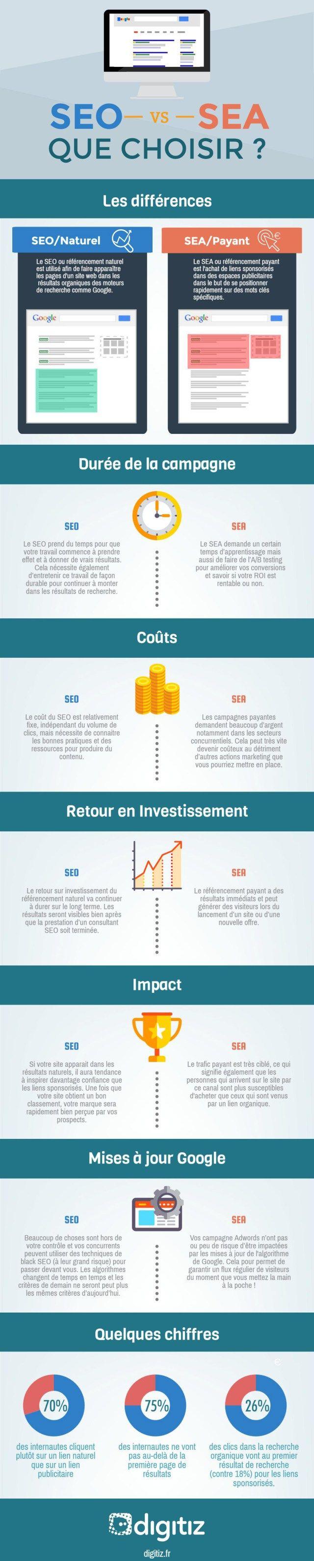 infographie-seo-vs-sea
