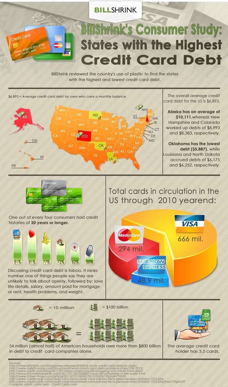 credit card utilisation rate