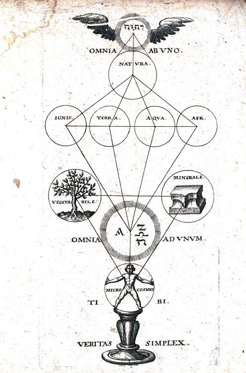 Engraving of how life works. Paracelse, (1570)