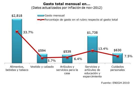 El sector de tiendas departamentales y de autoservicio en México
