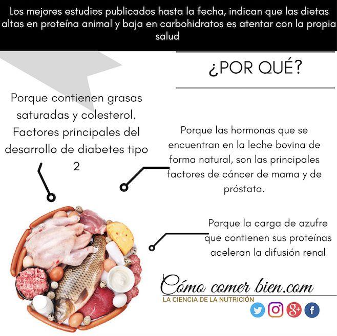 Para mas detalles no dudes en checar los links:  http://comocomerbien.com/intolerancia-a-la-glucosa-y-resis…/  https://www.ncbi.nlm.nih.gov/pubmed/20872351  https://www.ncbi.nlm.nih.gov/pubmed/9637140  #comocomerbien #comerbien #carbohidratos #nograsassaturadas #grasassaturadas #cancer #diabetes #vida #amatucuerpo