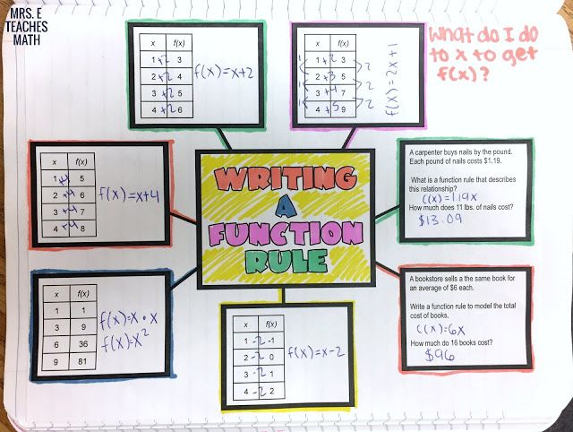 Writing a Function Rule Graphic Organizer - for algebra interactive notebooks