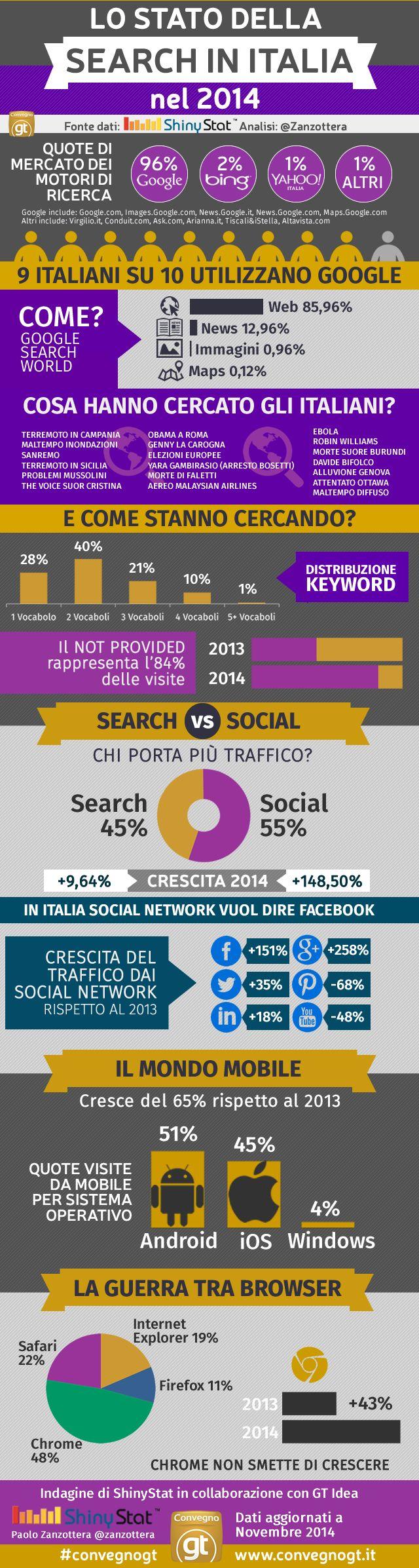 Il Search Marketing In Italia nel 2014