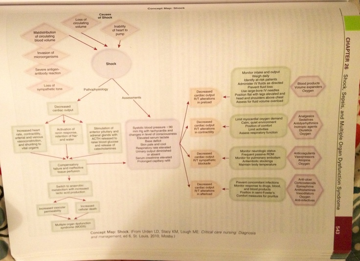 Cardiogenic Shock concept map