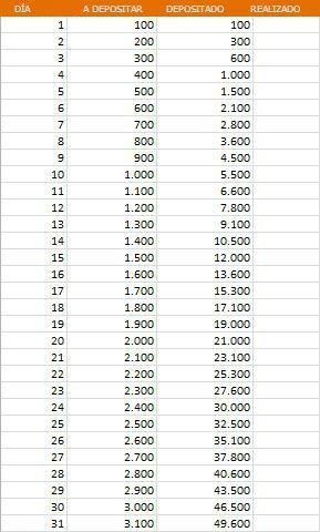 Resultado de imagen para plan de ahorro a un año 50000