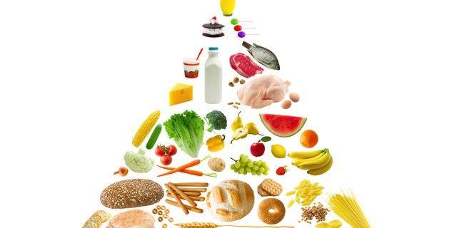 [NG] Food Pyramid En-Ru — Английские слова на тему [NG] Пищевая пирамида