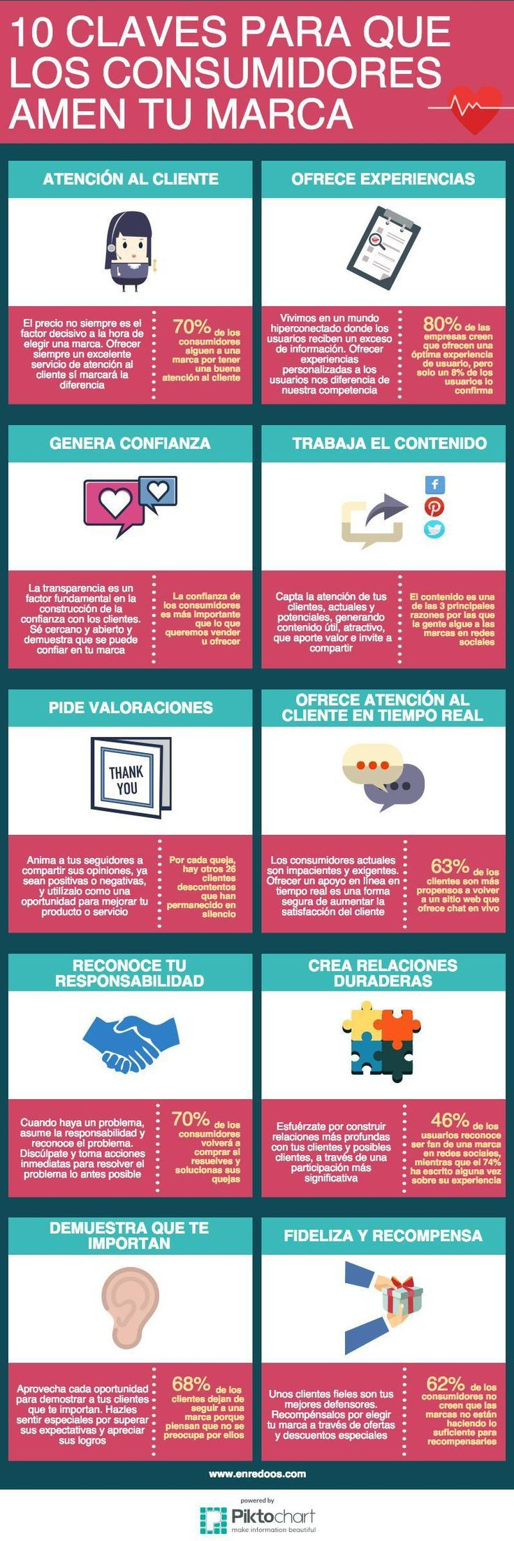 10 claves para que los consumidores amen tu Marca #infografia #infographic #marketing