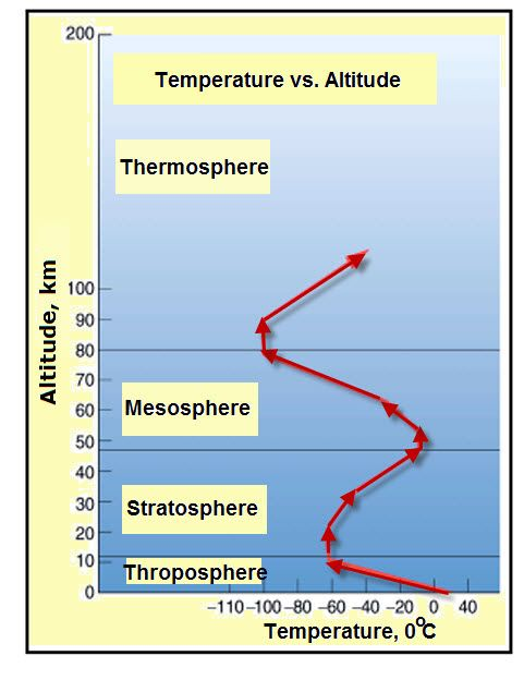 changes in the earths atmosphere Contents[show] structure of atmosphere altitude atmospheric pressure variation pressure varies smoothly from the earth's surface to the top of the mesosphere.