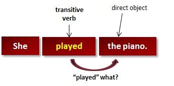 What Are Transitive Verbs? (grammar lesson)
