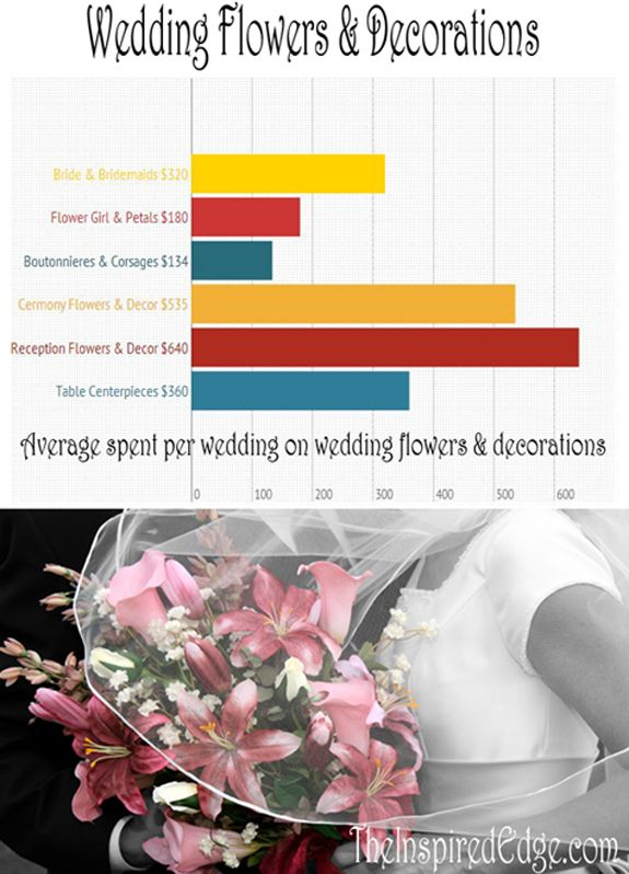 Average Cost To Decorate A Bedroom: Average Cost For #WeddingFlowers And #WeddingDecorations
