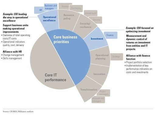 8 best Forrester images on Pinterest Customer experience - define business investment