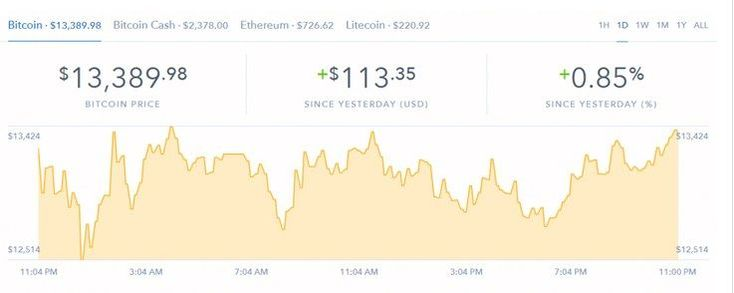 Bitcoin Price: Slightly Recovers as Ripple Market Cap Drops by $13 Billion! The bitcoin price has slightly recovered to above $13,500 as the market valuation of Ripple dropped by $20 billion… 📈 #bitcoin #bitcoin2018 #cryptocurrency #Ripple #xrp