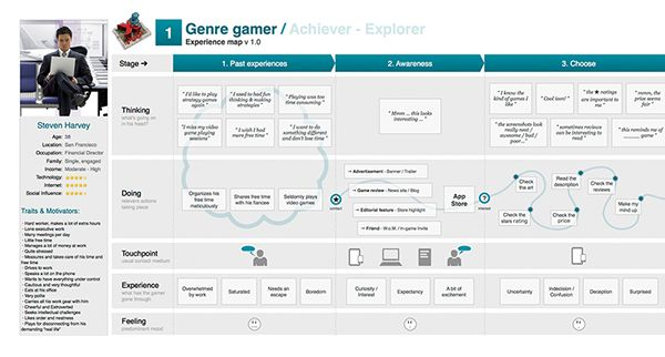 Mobile Game Journey map & Persona definition on Behance