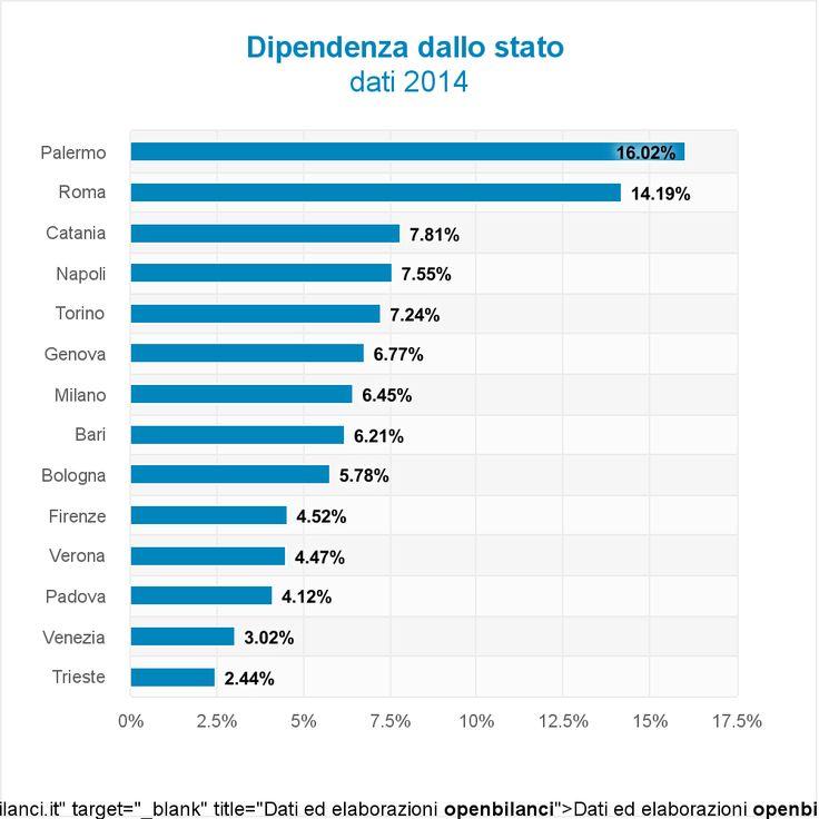 Palermo e Roma le città che dipendono di più dallo stato http://blog.openpolis.it/2016/07/13/palermo-roma-citta-piu-dipendenti-dallo-stato/9509
