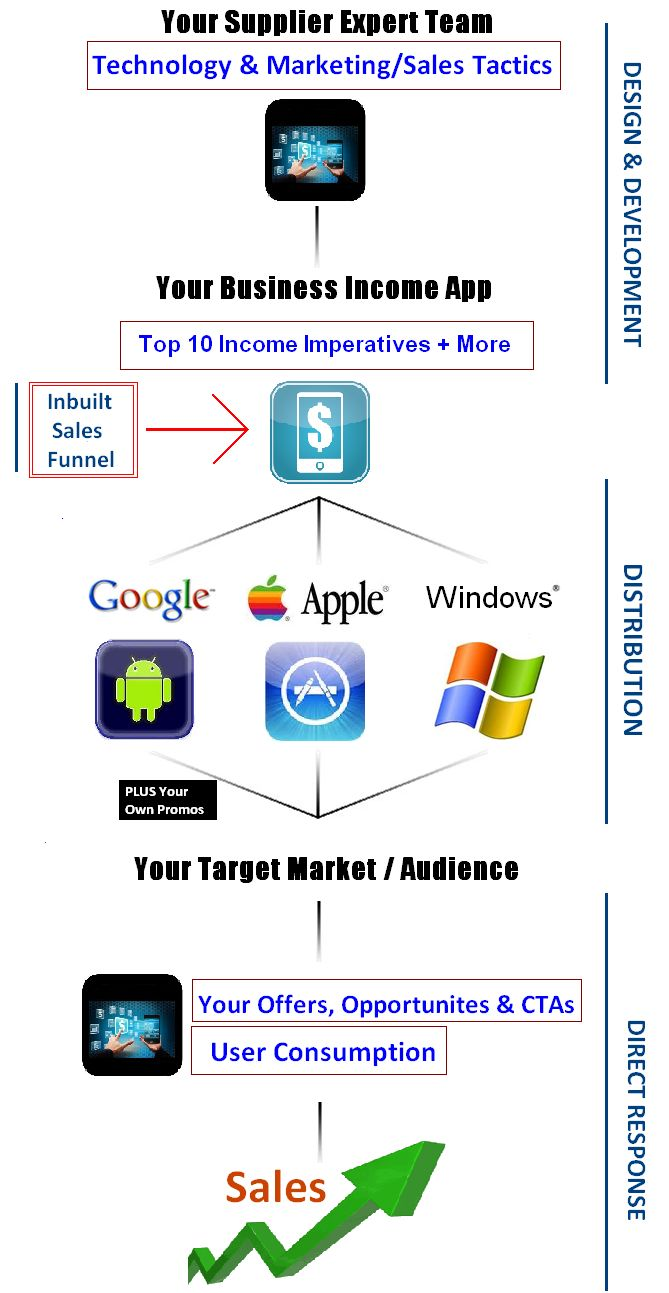 Mobile App Income System - Blueprint 2