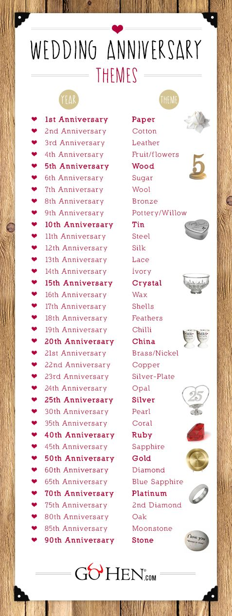 Wedding Anniversary list