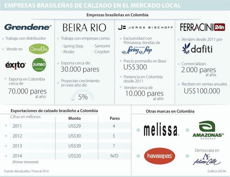 Calzado brasileño prevé ventas de US$40 millones en el mercado local | La República