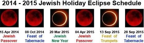 The blood moon lunar eclipses scheduling 2014-2015