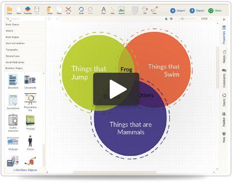 The 25+ best Venn diagram maker ideas on Pinterest