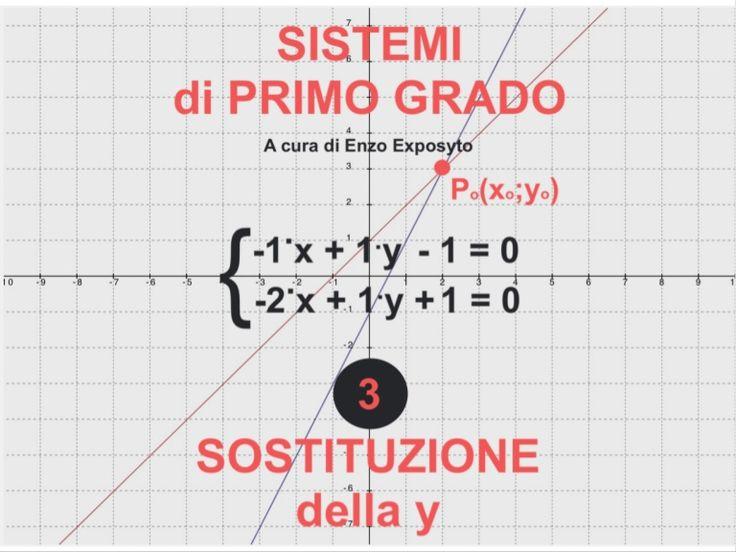 Sistemi di Primo Grado - Metodo di Sostituzione della y