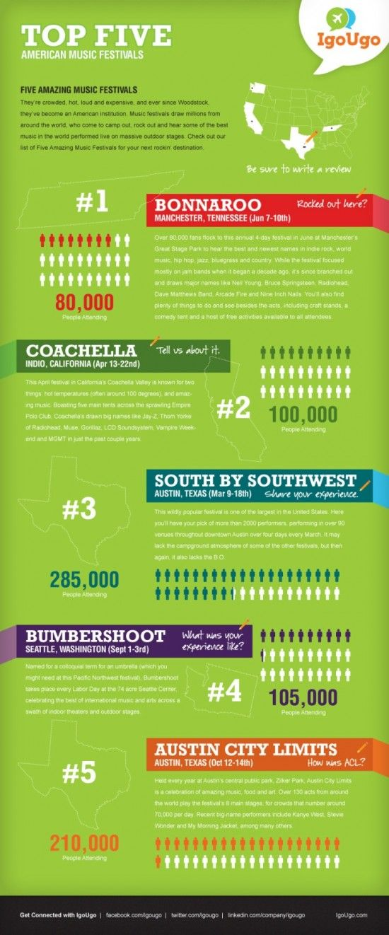 Attending a music festival this year? Check out IgoUgo's Top 5 American Music festivals with stats on Coachella, SXSW, Bonnaroo and more.