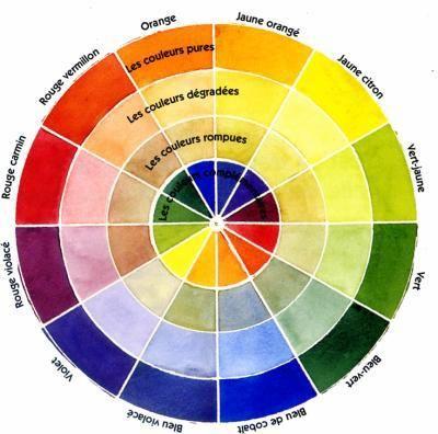 Secrets d'aquarelle... : CHAPITRE 9 : LES COULEURS et LES MELANGES : le cercle chromatique - L'AQUARELLE est aujourd'hui l'une des...