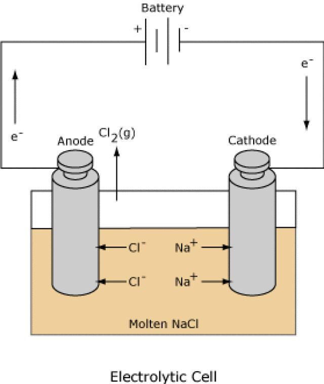 How Electrochemical Cells Work: Electrolytic Cells