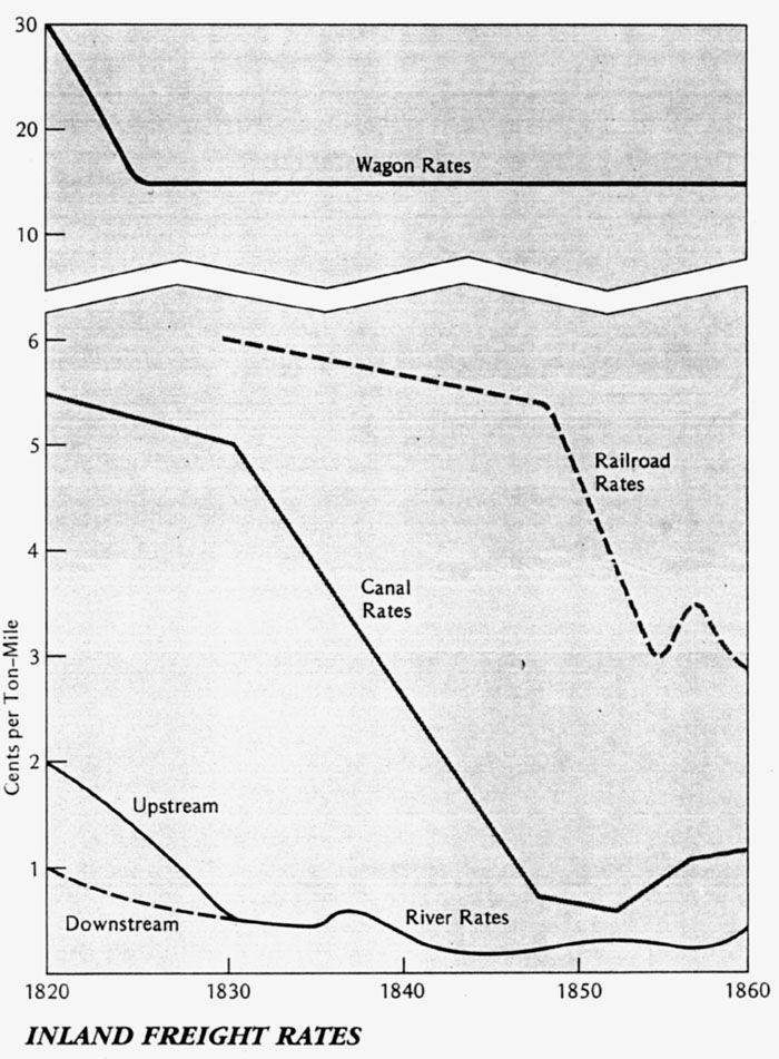 1820 1860 U S Inland Freight Rates Chartsmaps