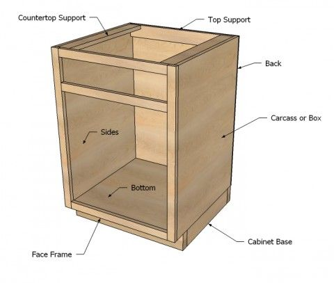 Kitchen Base Cabinets 101 how to build your own cabinet carcass for around $50.