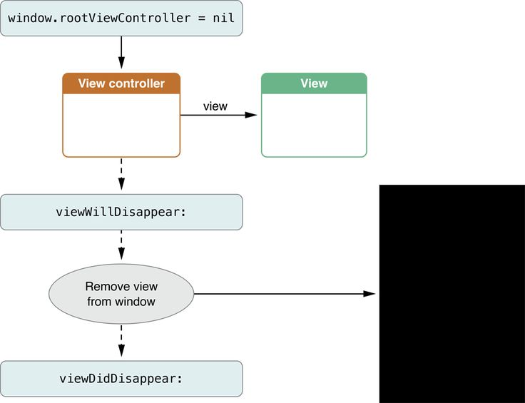 View Controller Programming Guide for iOS: Responding to Display-Related Notifications Figure 5-2  Responding to the disappearance of a view