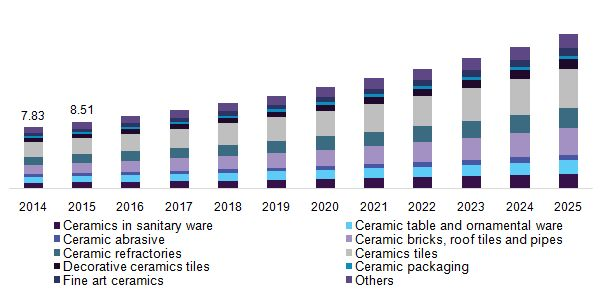 ASEAN Ceramics Market Worth 69.08 Billion By 2025 | CAGR: 8.2%: Grand View Research, Inc.