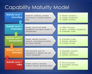 process flow diagram for business analyst capability maturity model template for powerpoint ha ha