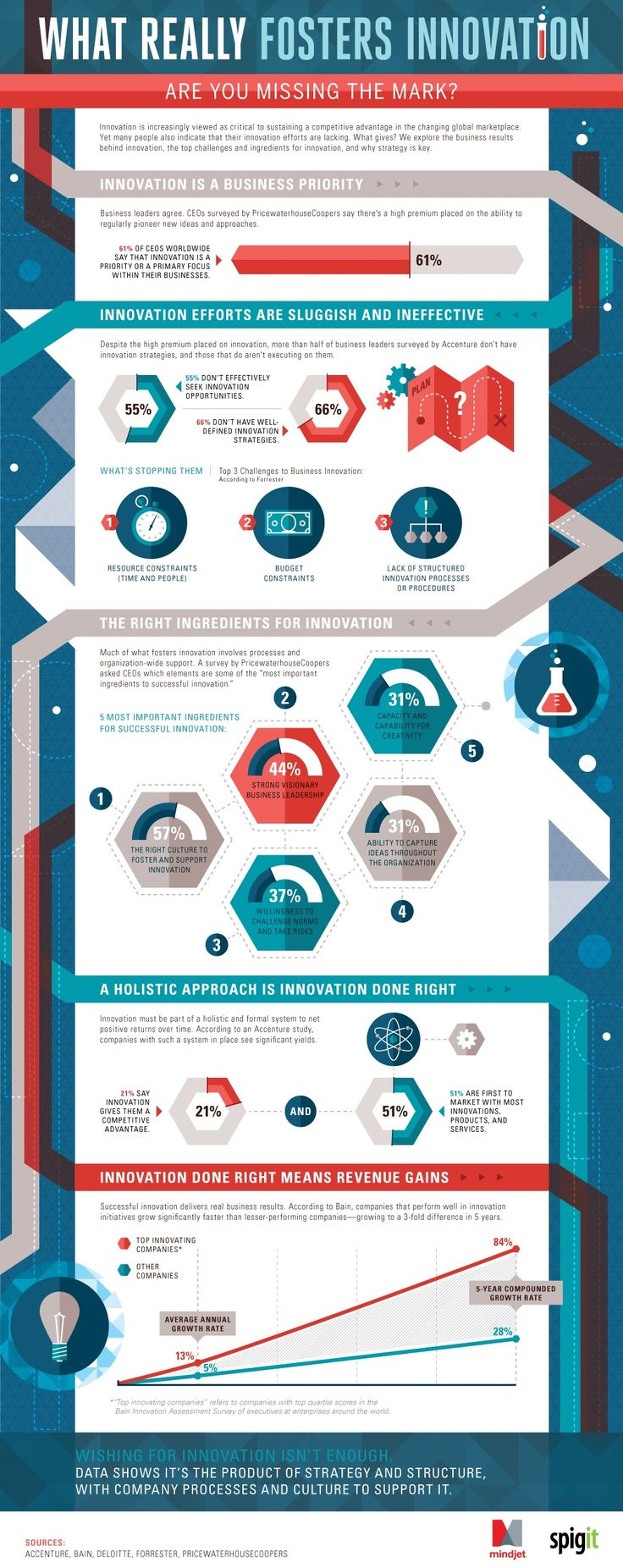 What Really Fosters Innovation (Infographic) The five most successful ingredients and culture is key