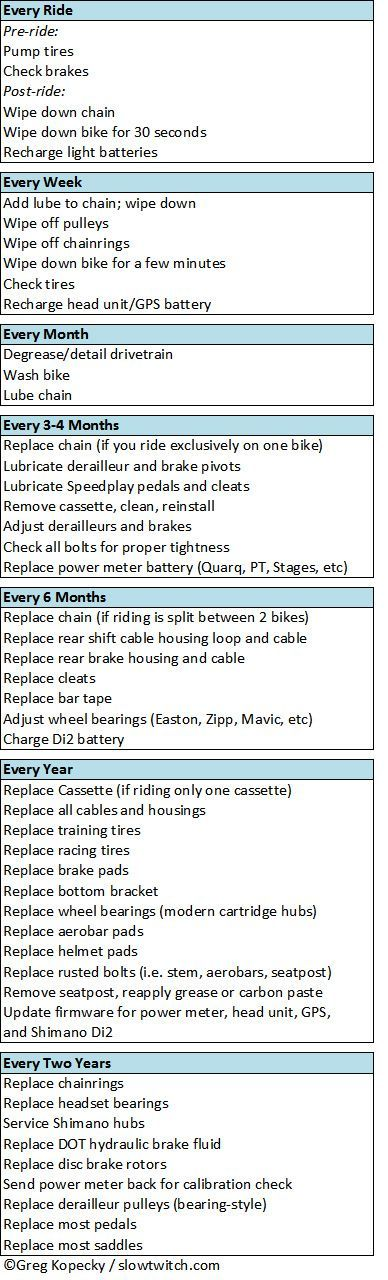Bike Maintenance Schedule - http://Slowtwitch.com Visit us @ http://www.wocycling.com/ for the best online cycling store.: