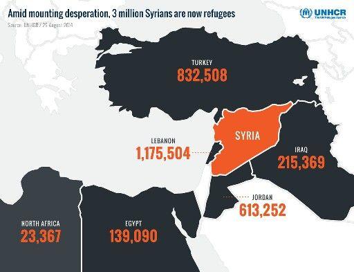 What about 3 million #syrian #refugee? #SpeakUp4SyrianChildren #dontforgetsyria #stop_assad #AssadWarCrimes #Save_Syria #stop_terrorism #syrian_people #barrel_bomb #humanrights