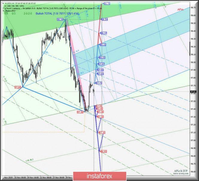 Tdi Expert Advisor Map Chart Line Chart