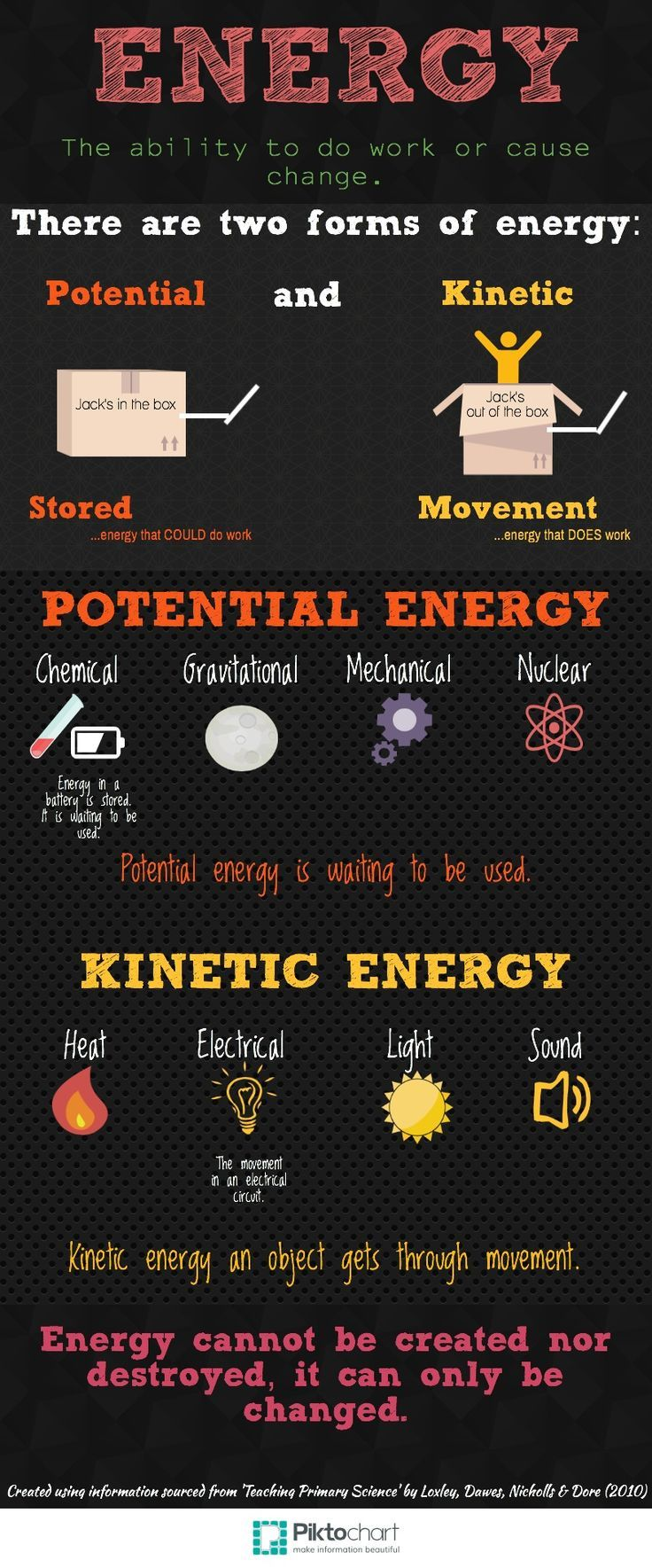 Energy Anchor Chart - by Kirsty Moodie                                                                                                                                                      More