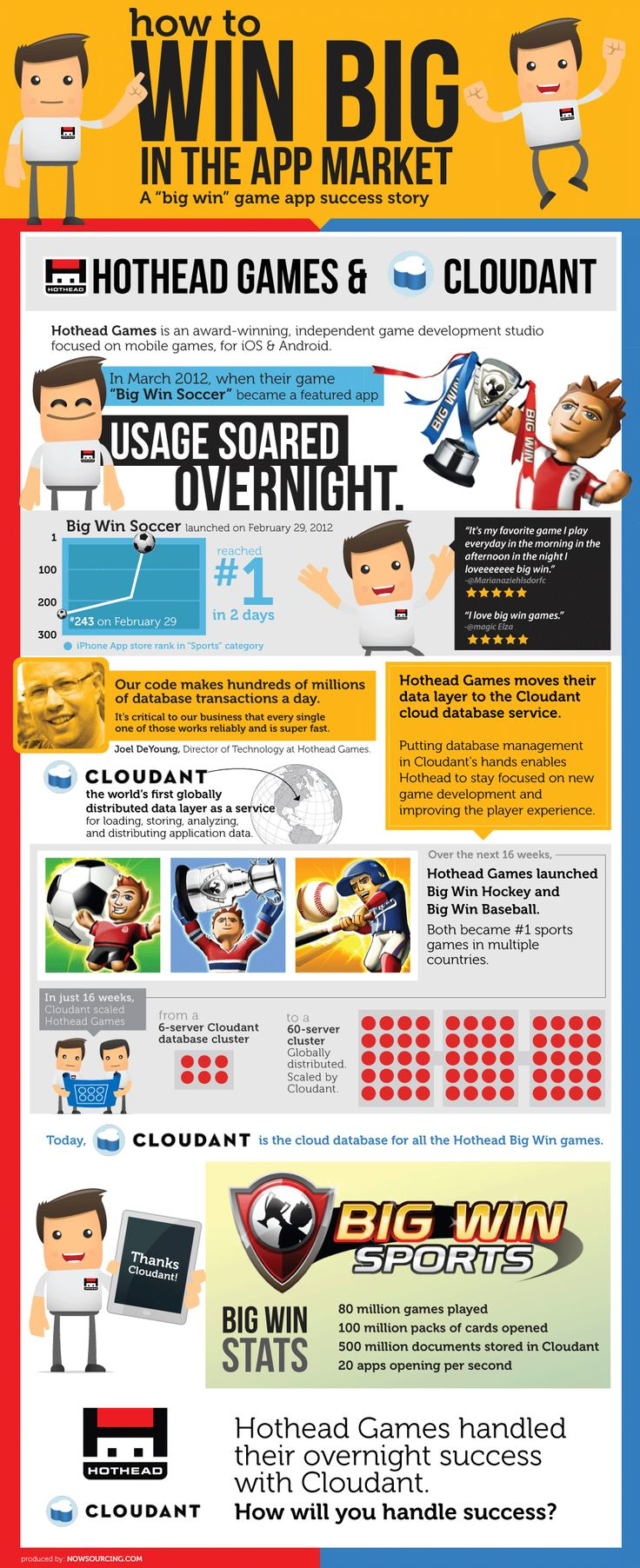 How To Win Big in the App Market #infografia #infographics #mobile https://www.facebook.com/ABQMobile
