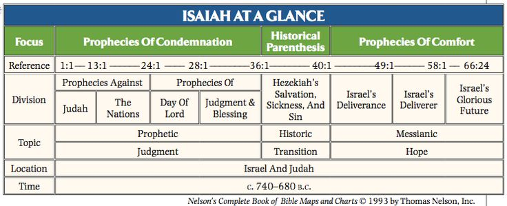 Isaiah at a Glance | Isaiah | Pinterest | Old testament ...
