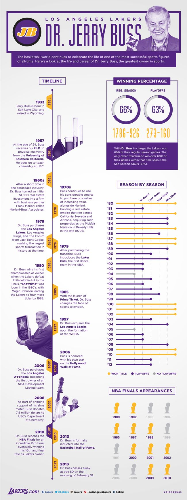 Dr. Buss Infographic | THE OFFICIAL SITE OF THE LOS ANGELES LAKERS