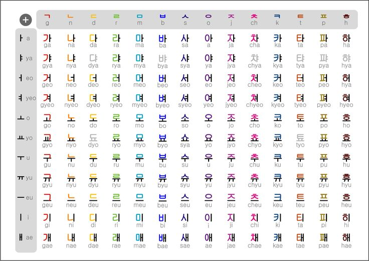 learning to read and write and speak hangul, the korean alphabet
