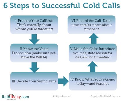 17 best Cold call images on Pinterest | Cold calling, Sales tips ...