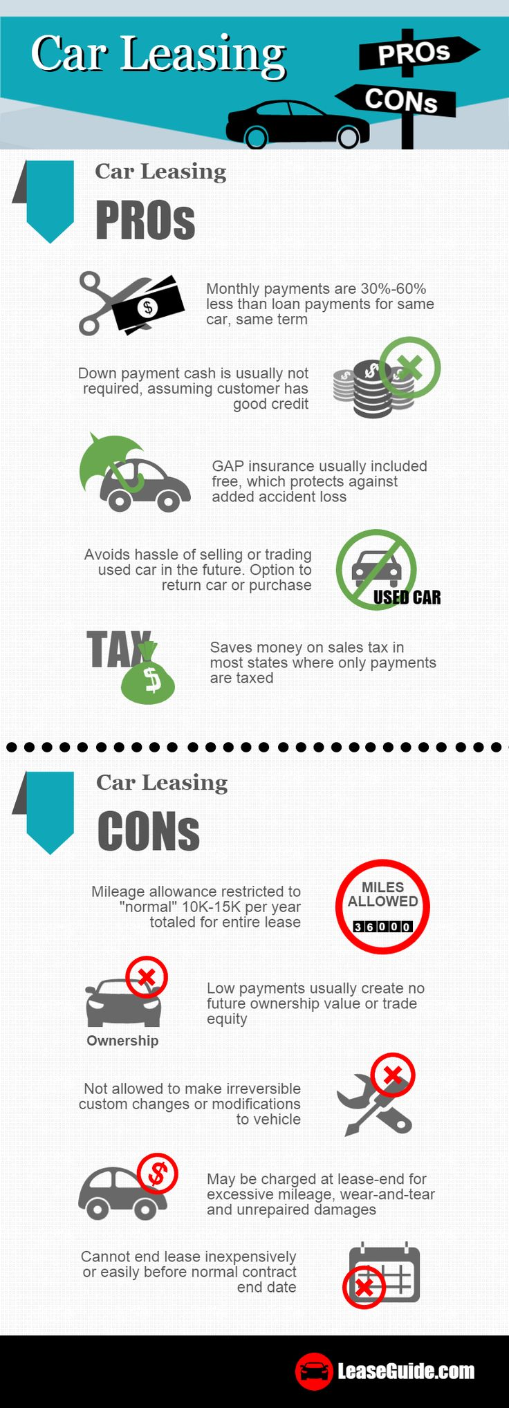 Car leasing pros and cons by leaseguide com