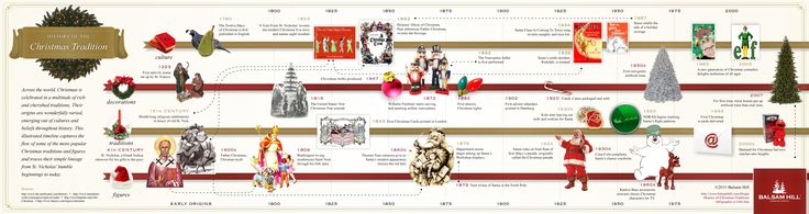 History of Christmas wallpapers free download