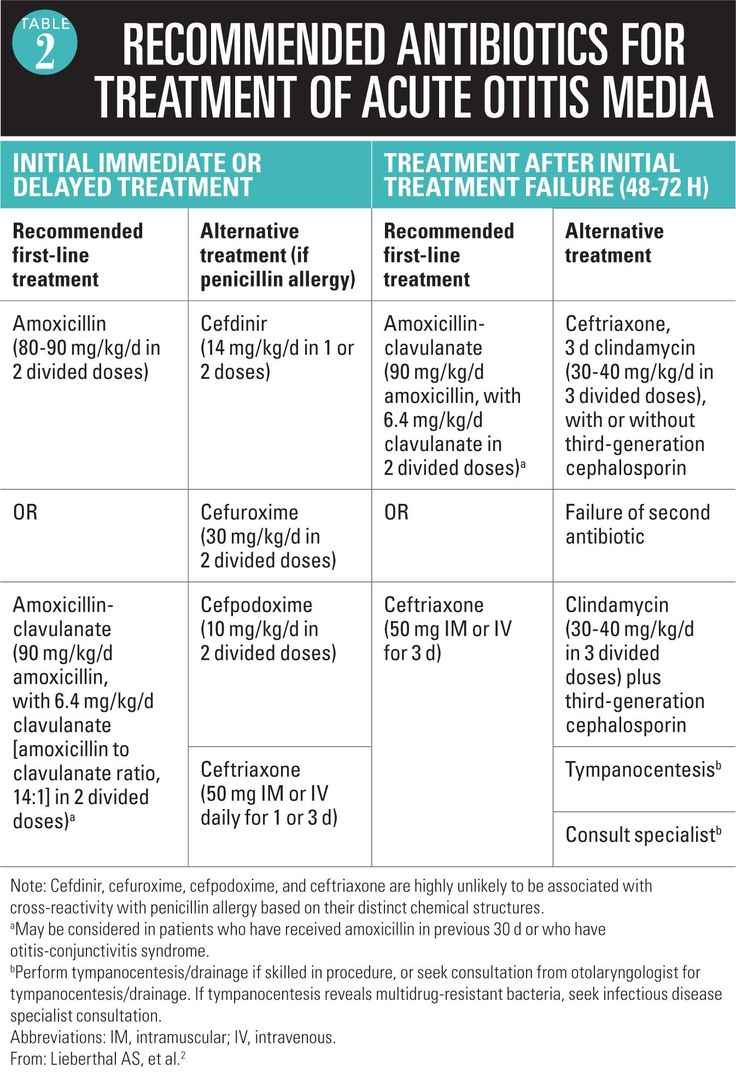 Table 2 - Recommended antibiotics for treatment of acute otitis media