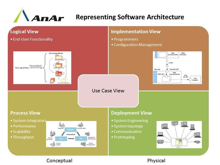 Like any other complex structure, software must be built on a solid foundation.#Designing a solid #softwareArchitecture plays a very important role!! #AnArSolutions www.anarsolutions.com