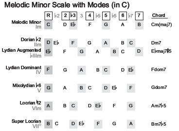diatonic triads chart melodic minor scale music hero music theory guitar chord chart. Black Bedroom Furniture Sets. Home Design Ideas